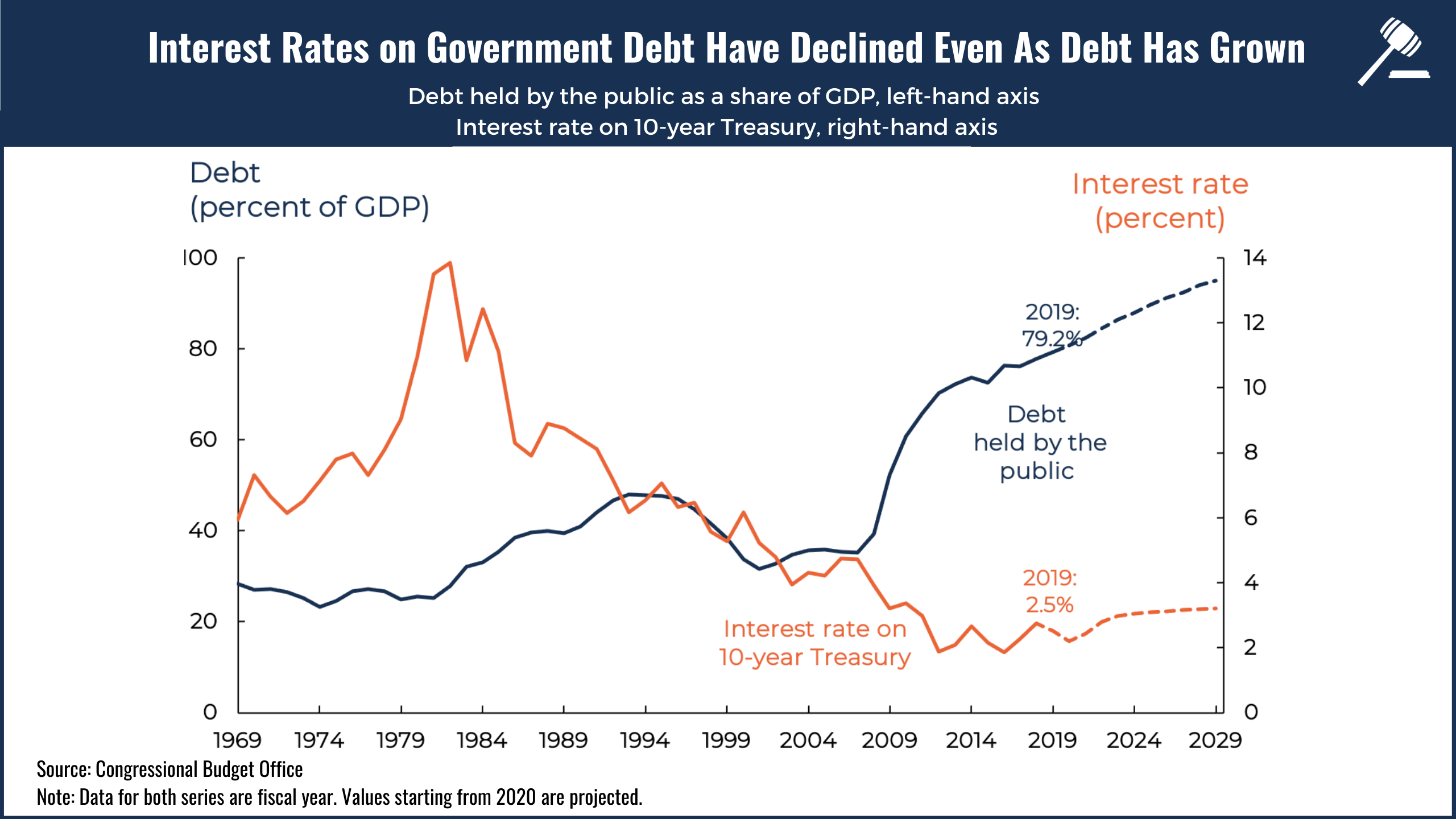Federal Debt interest rates have declined even as debt has grown