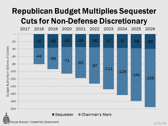 charts and graphs house budget committee democrats
