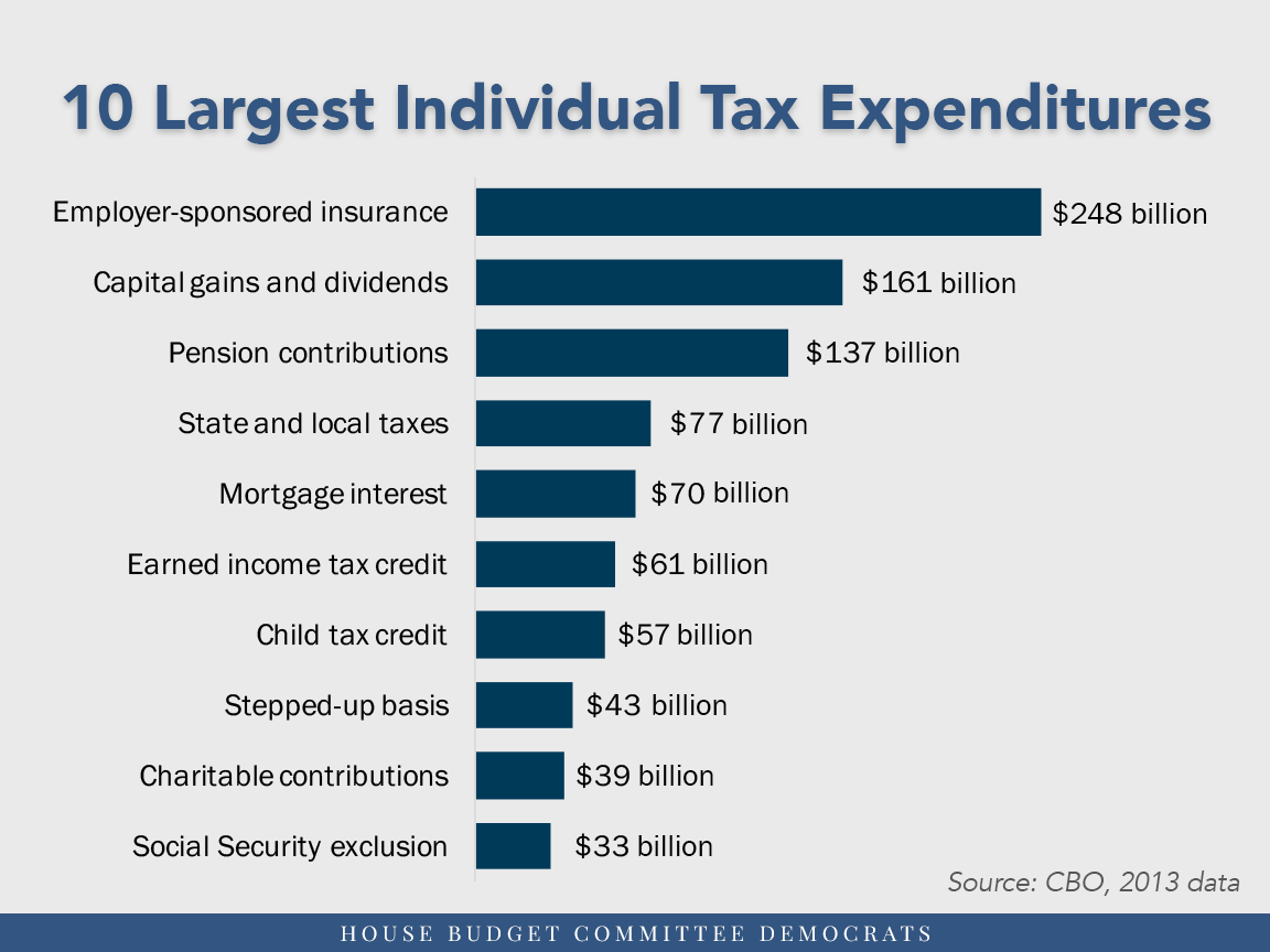 10 Largest individual Tax Expenditures