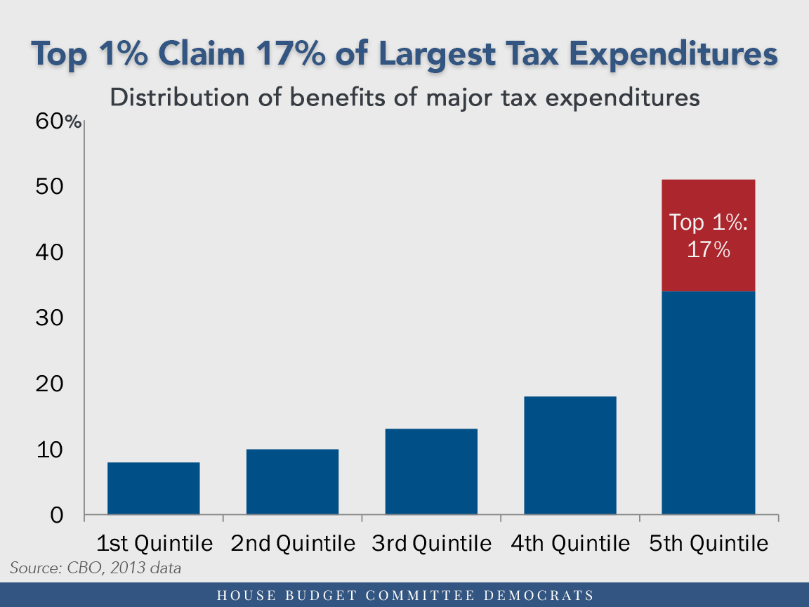 1% Claim 17% of Largest tax Expenditures