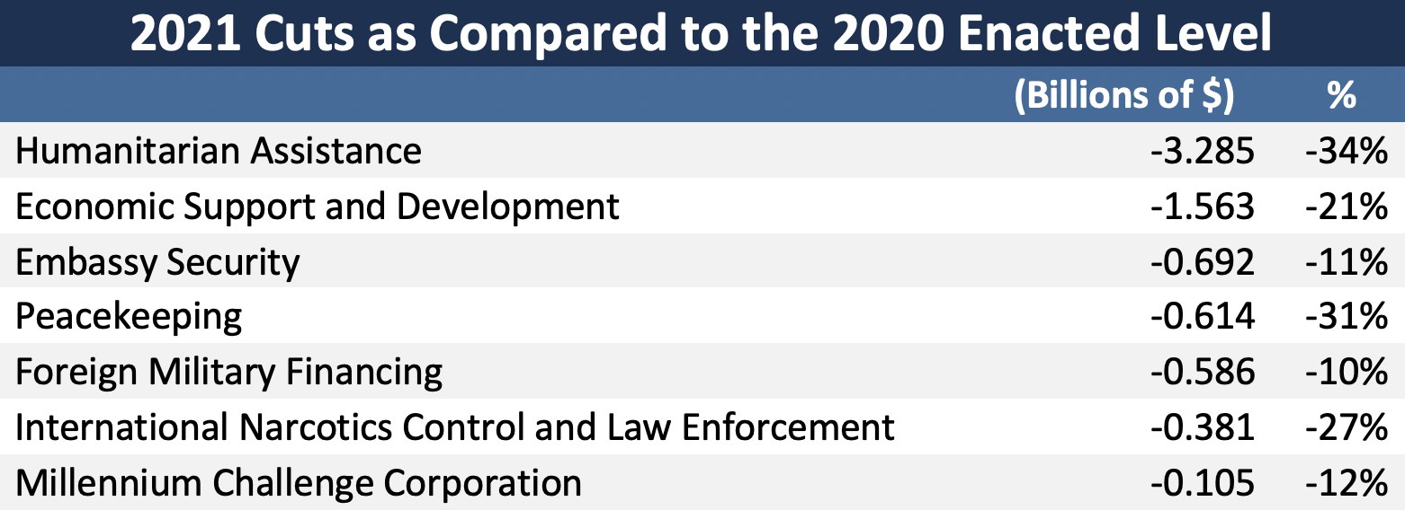2021 Trump Budget Cuts compared the 2020 enacted levels