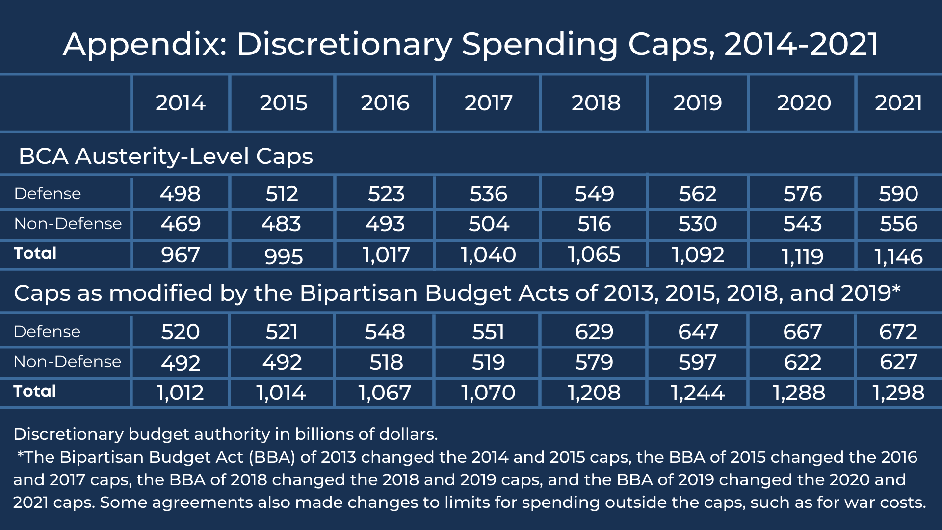 A chart outlines the discretionary spending cuts 2014-2021.