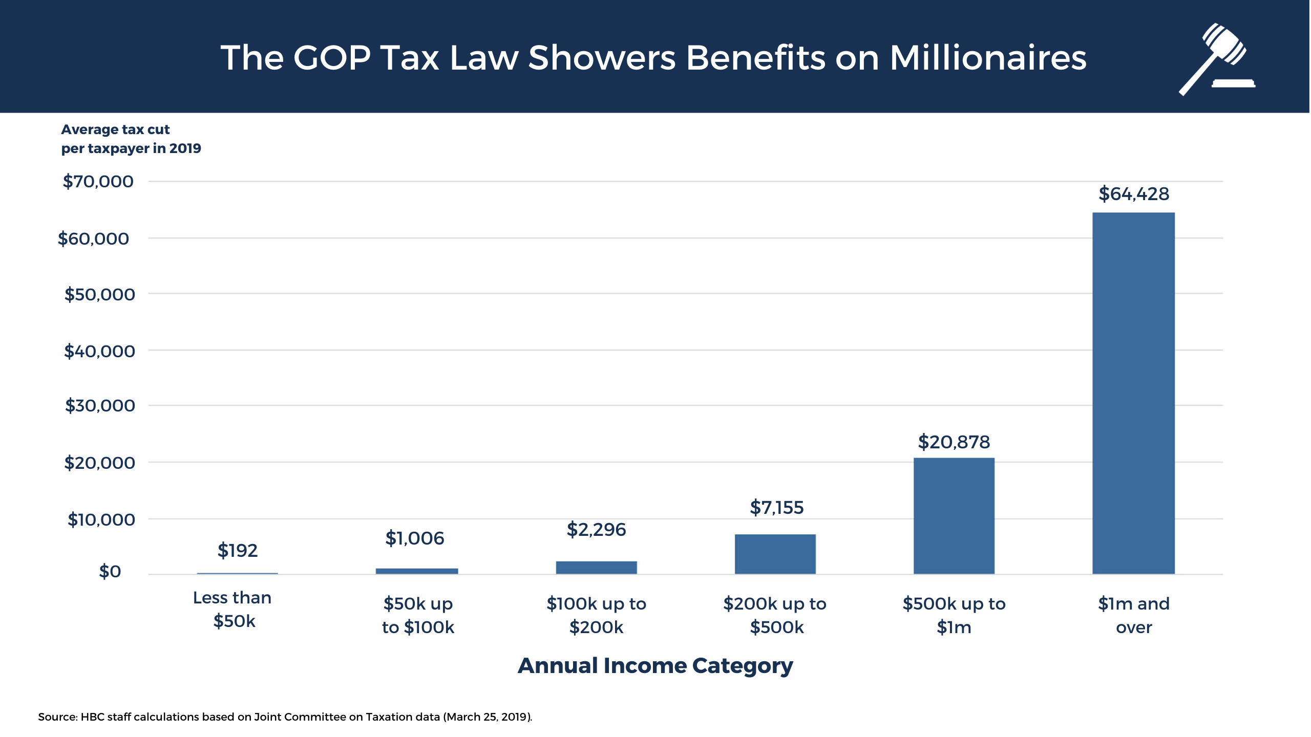 The Republican Tax Law showered unnecessary benefits on millionaires
