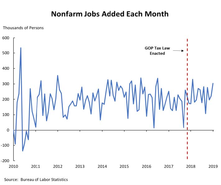 A line graph showing that the GOP tax law had little to no impact on nonfarm jobs added each month.