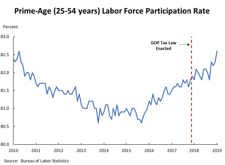 A line graph showing how the GOP tax law has had little to no impact on labor force participation.