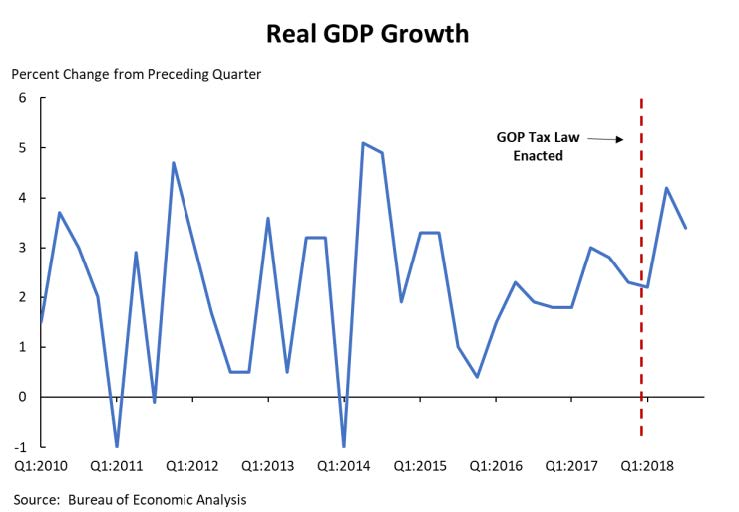 A line graph that shows the impact of the GOP tax law on real GDP growth.