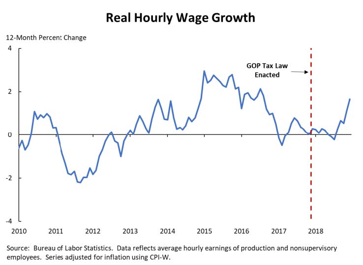 A line graph that shows the impact of the GOP tax law on real hourly wage growth.