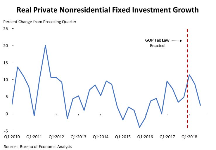 A line graph that shows how the GOP tax law's impact on real private nonresidential fixed investment growth.