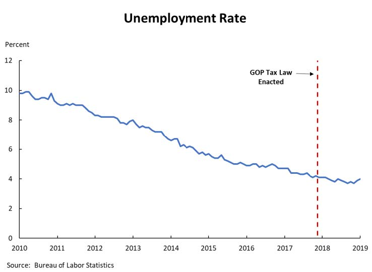 A line graph showing that the GOP tax law had little to no impact on the unemployment rate.