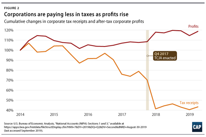 Corporations are paying less in taxes as profits rise, allowing the rich to get richer