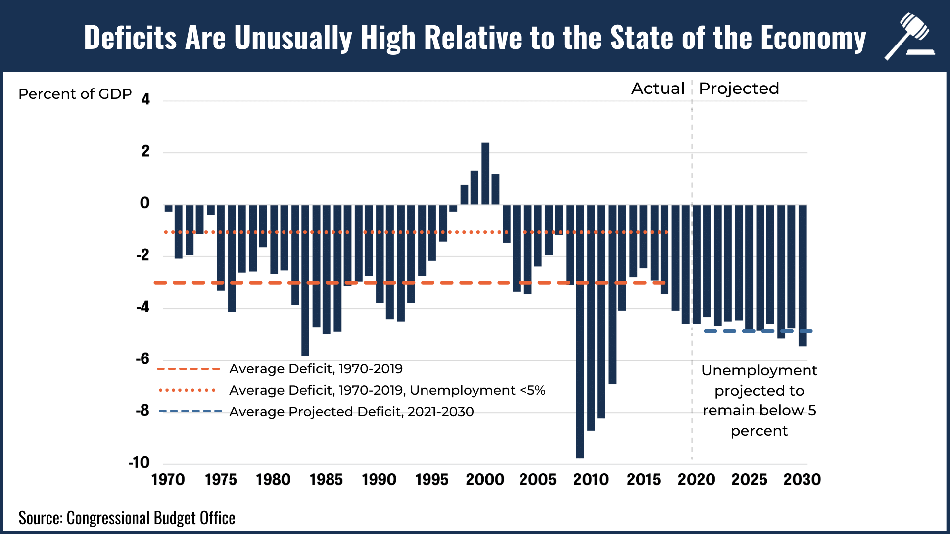 Bar chart showing how deficits are unusually high relative to the state of the economy