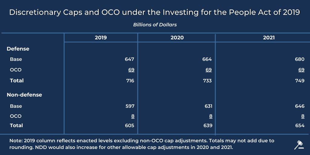 A chart outlines the discretionary caps and OCO under the Investing for the People Act of 2019.