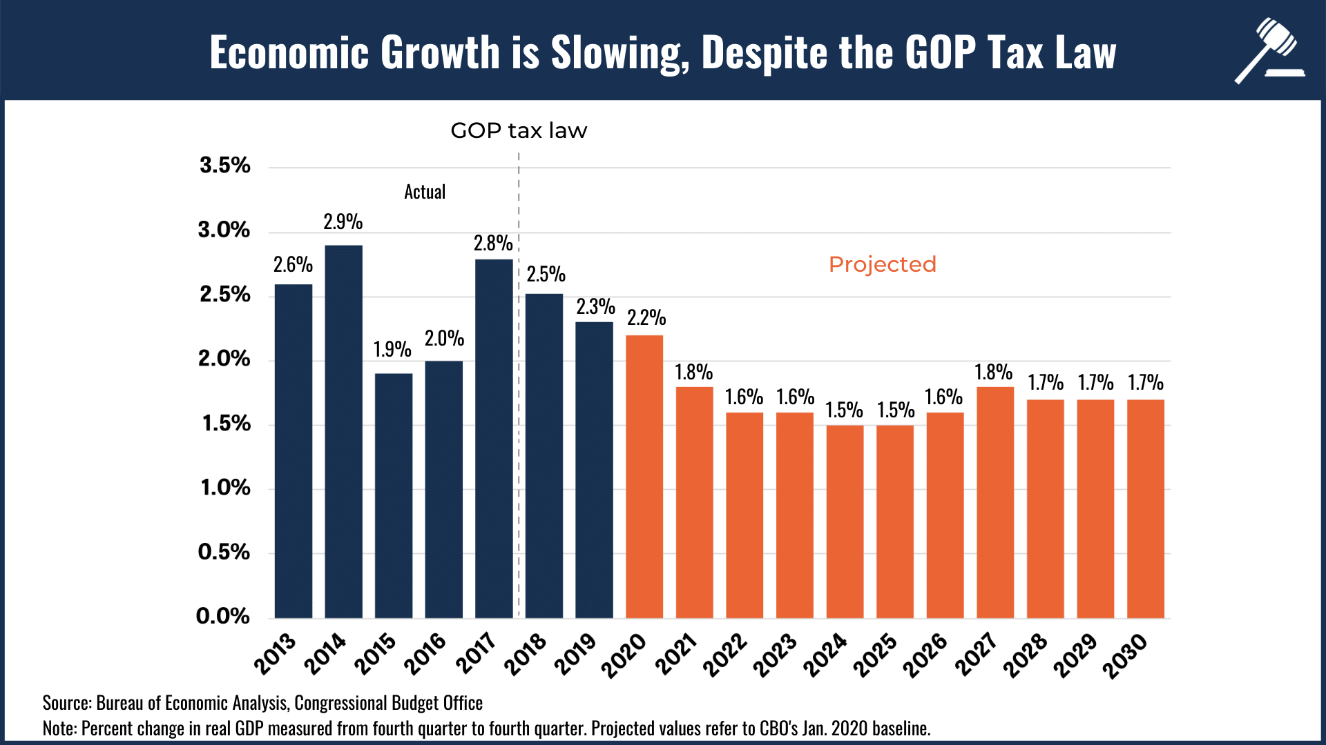 Bar chart showing how economic growth is slowing despite the GOP Tax Law