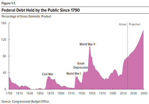 Federal Debt Held by the Public Since 1790 Need fiscal policy that will help All Americans not just the rich