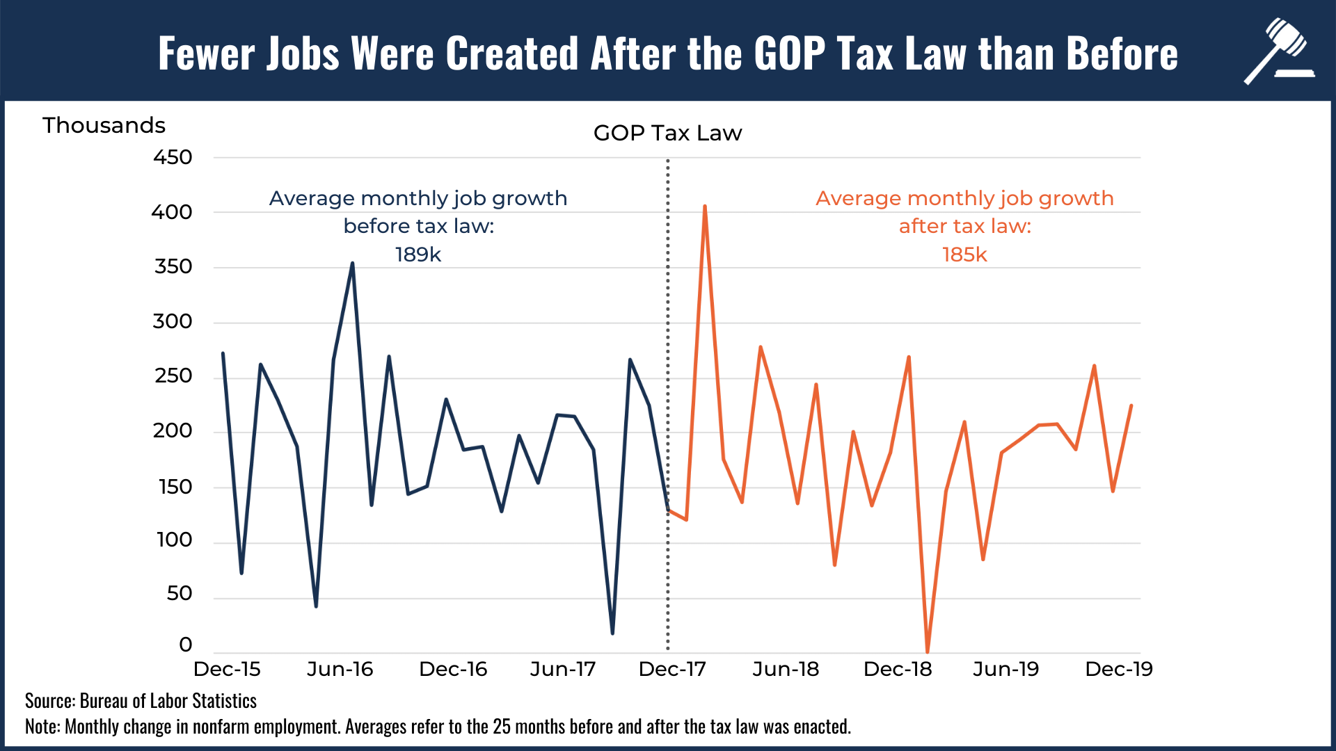 Line graph showing how fewer jobs were created after the GOP tax law than before it was signed into law
