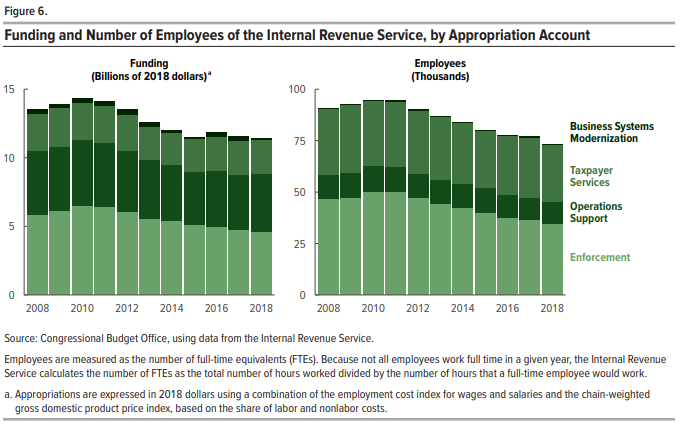 CBO chart detailing funding and the number of employees of the IRS.