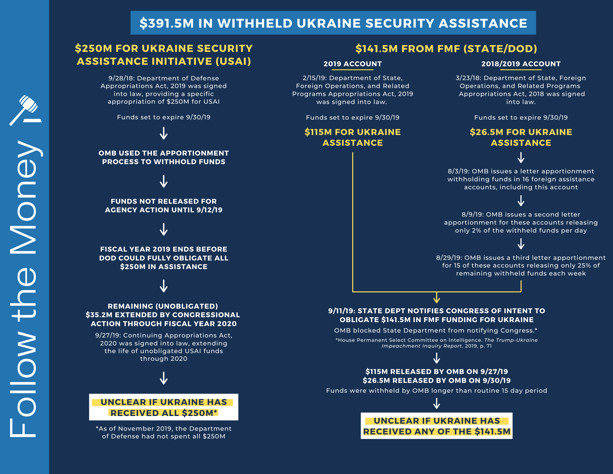 Follow the Money - $391.5M in Withheld Ukraine Security Assistance_CHART