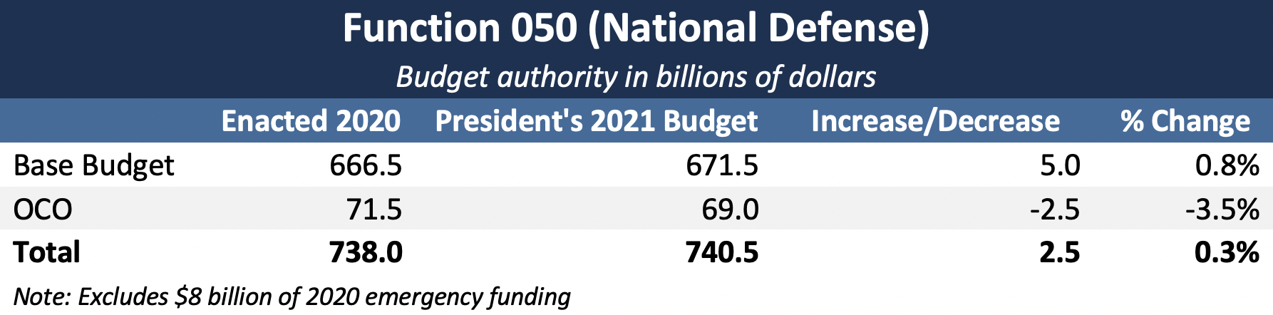 Trump budget includes 741 billion for Function 050: Pentagon, nuclear weapons activities, the FBI, and Dept of Homeland Security.