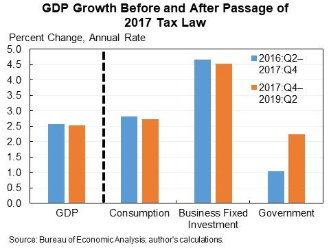 GDP Growth declines after the 2017 Republican Tax Law passed