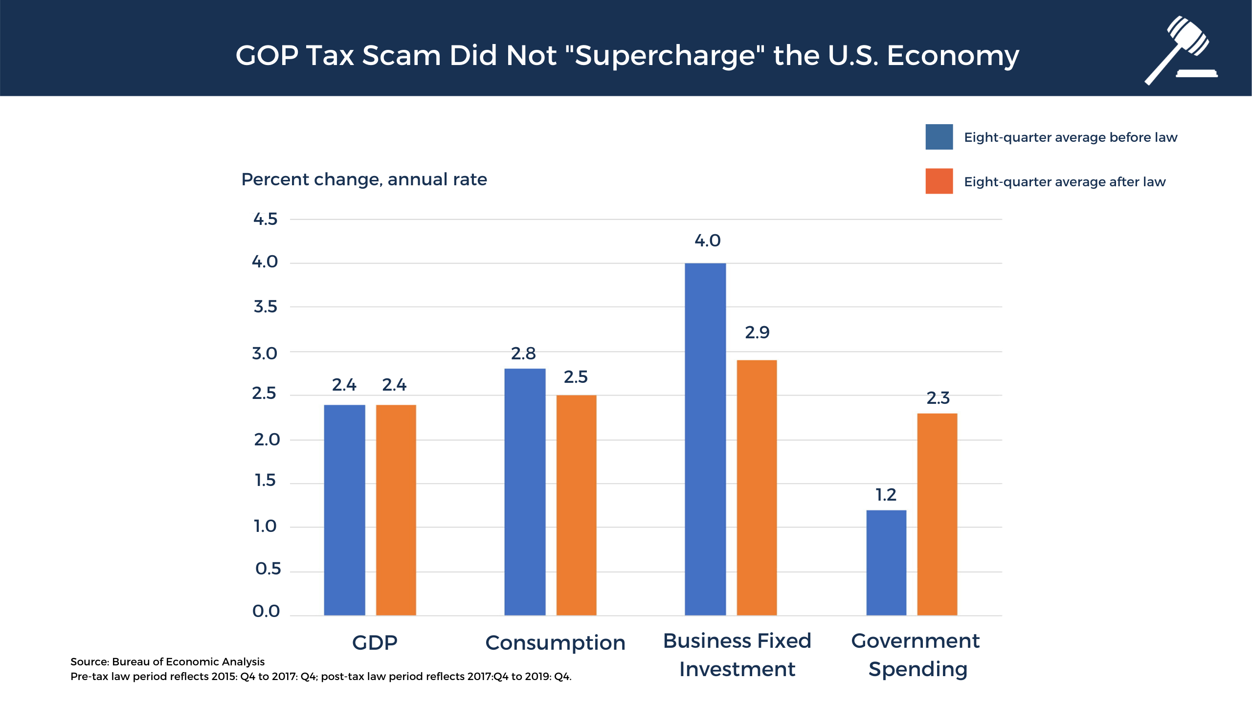 The #GOPTaxScam did not supercharge the economy