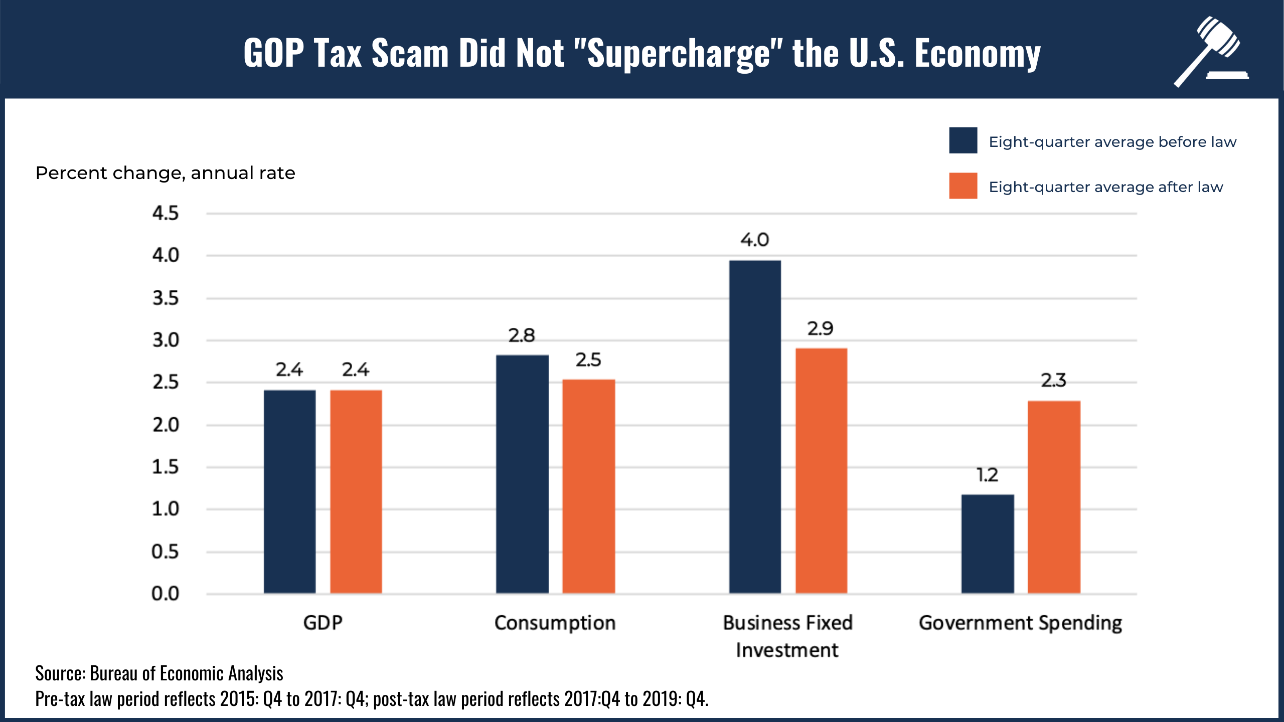 Bar chart showing how the GOP tax scam failed to supercharge the U.S. economy despite Trump's promises