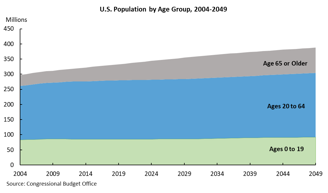 U.S. Population by Age Group, 2004-2049
