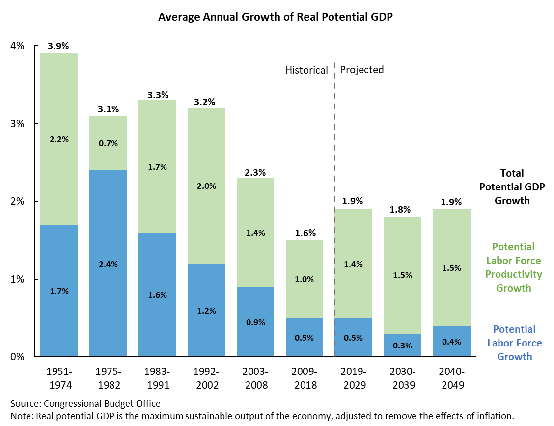 Average Annual Growth of Real Potential GDP