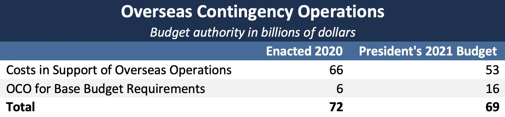 2021 Trump Budget Overseas Contingency Operations funding
