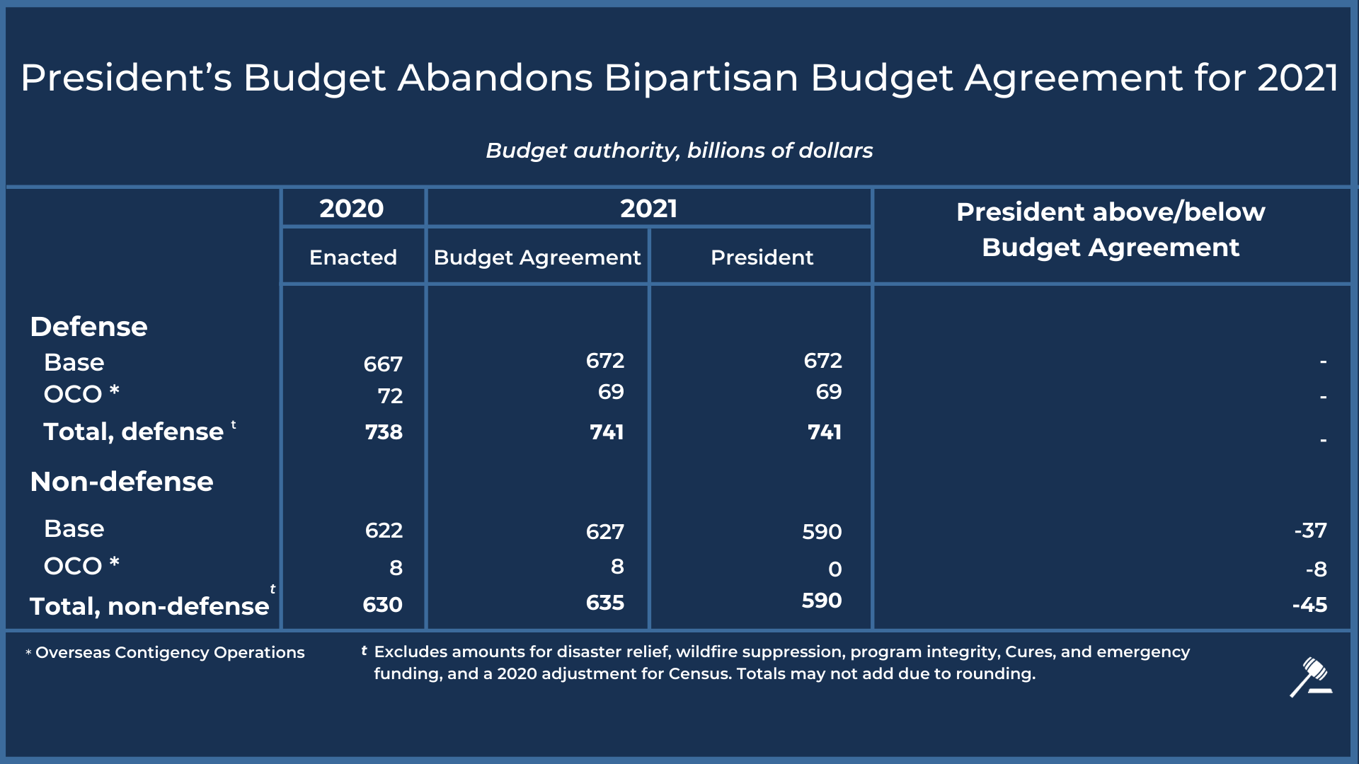 The president's budget abandons bipartisan budget agreement for 2021