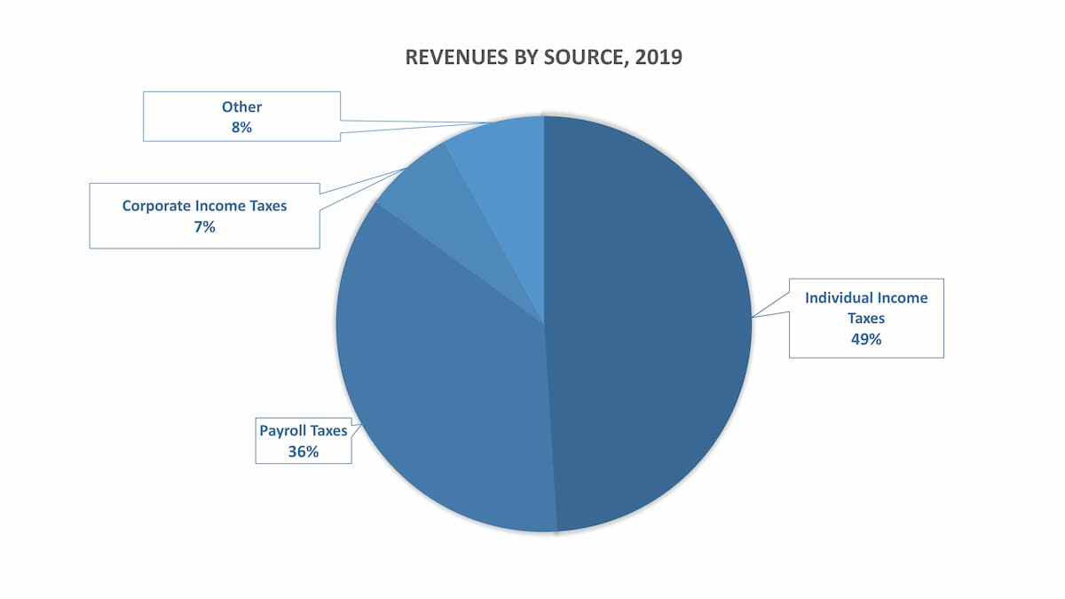revenue from individual income, payroll taxes, corporate income taxes