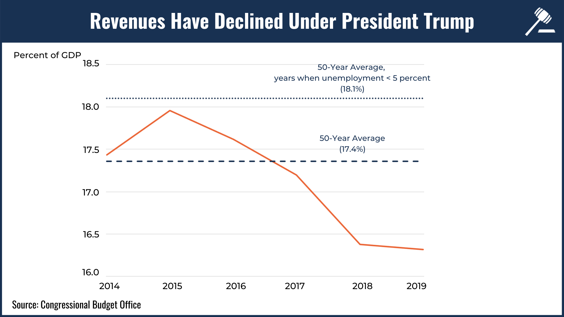 A line graph showing how revenues have declined under President Trump.
