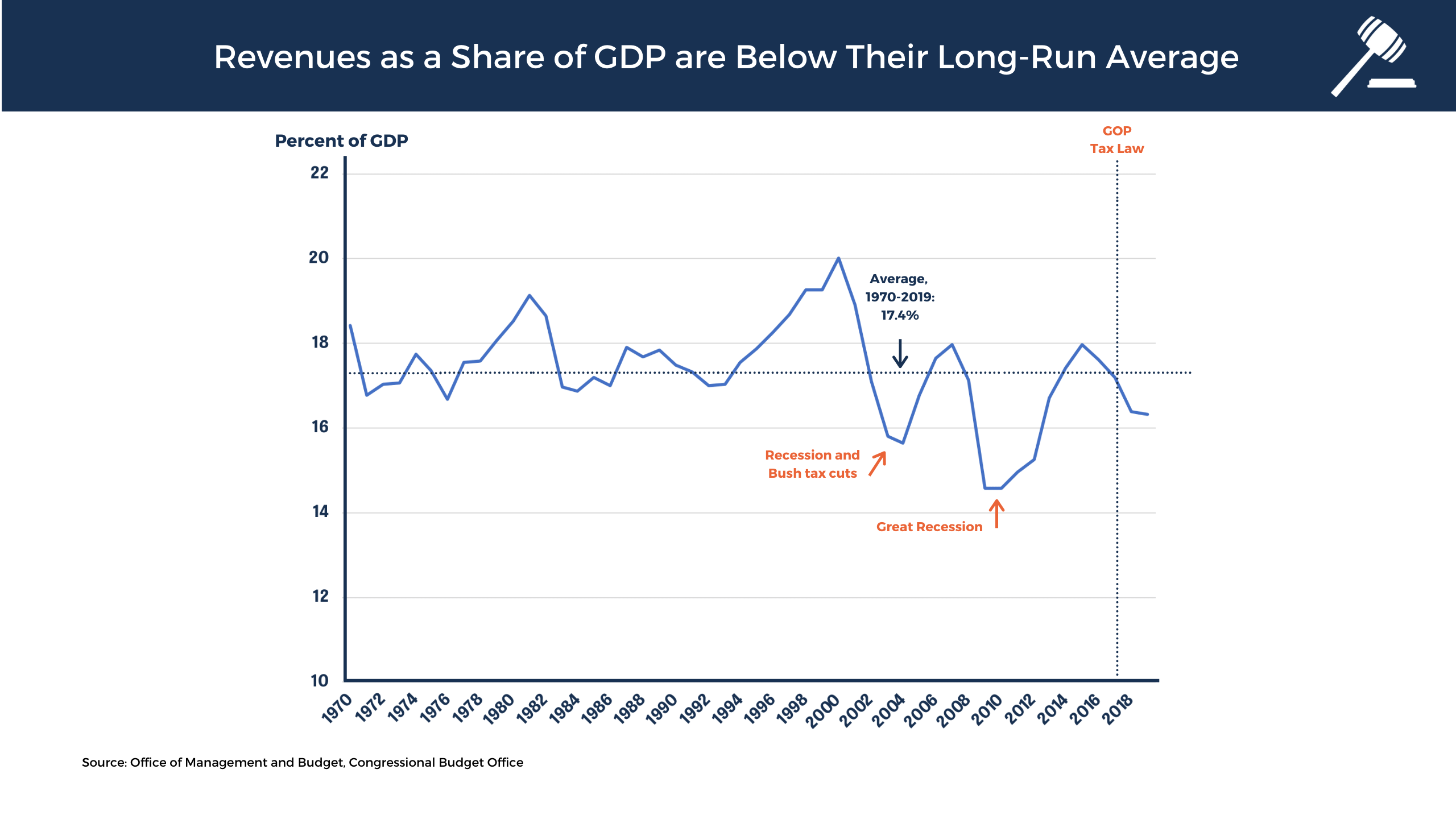 Revenues as a share of GDP are below the long run forecast average