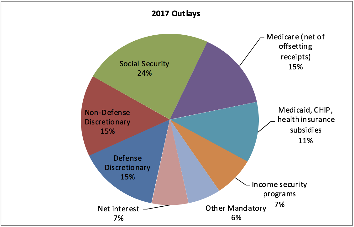 Frequently asked questions about the federal budget house budget major categories of spending nvjuhfo Image collections