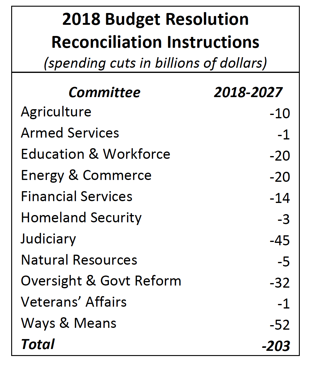 2018 Budget Resolution Reconciliation Instructions (spending cuts in billions of dollars)