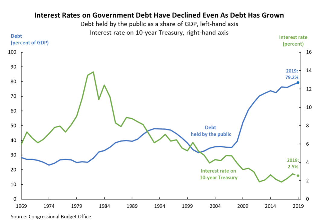 Line graph that shows how interest rates on government debt have declined even as debt has grown