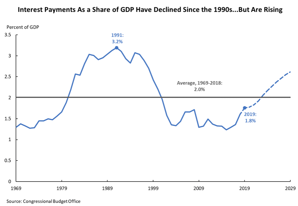 Interest payments as a share of GDP have declined since the 1990s but are rising
