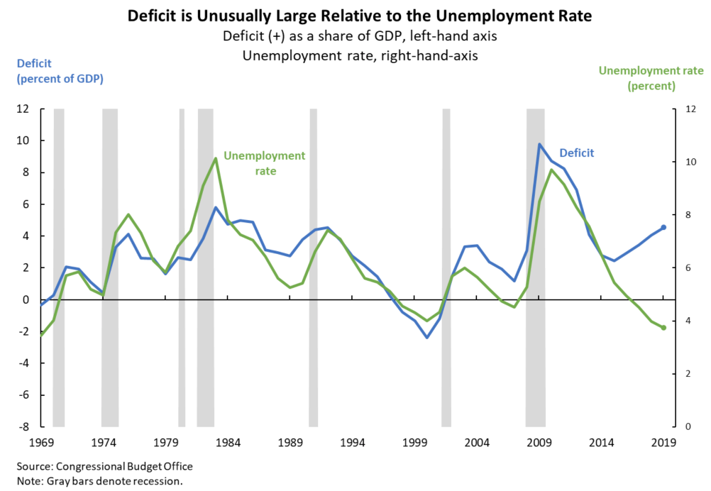 Line graph that shows how deficit is unusually large relative to the unemployment rate