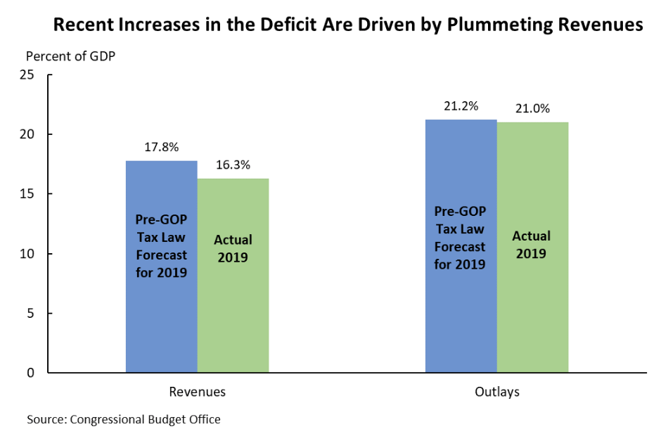 Bar chart that shows how rent increases in the deficit are driven by plummeting revenues