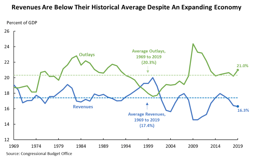 Line graph that shows how revenues are below their historic average despite an expanding economy