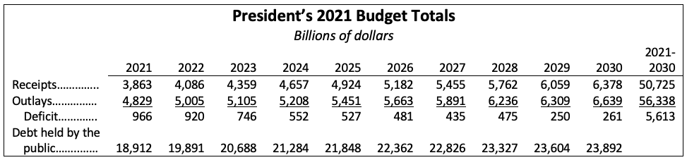 Trump's 2021 budget totals suggest massive cuts over a decade