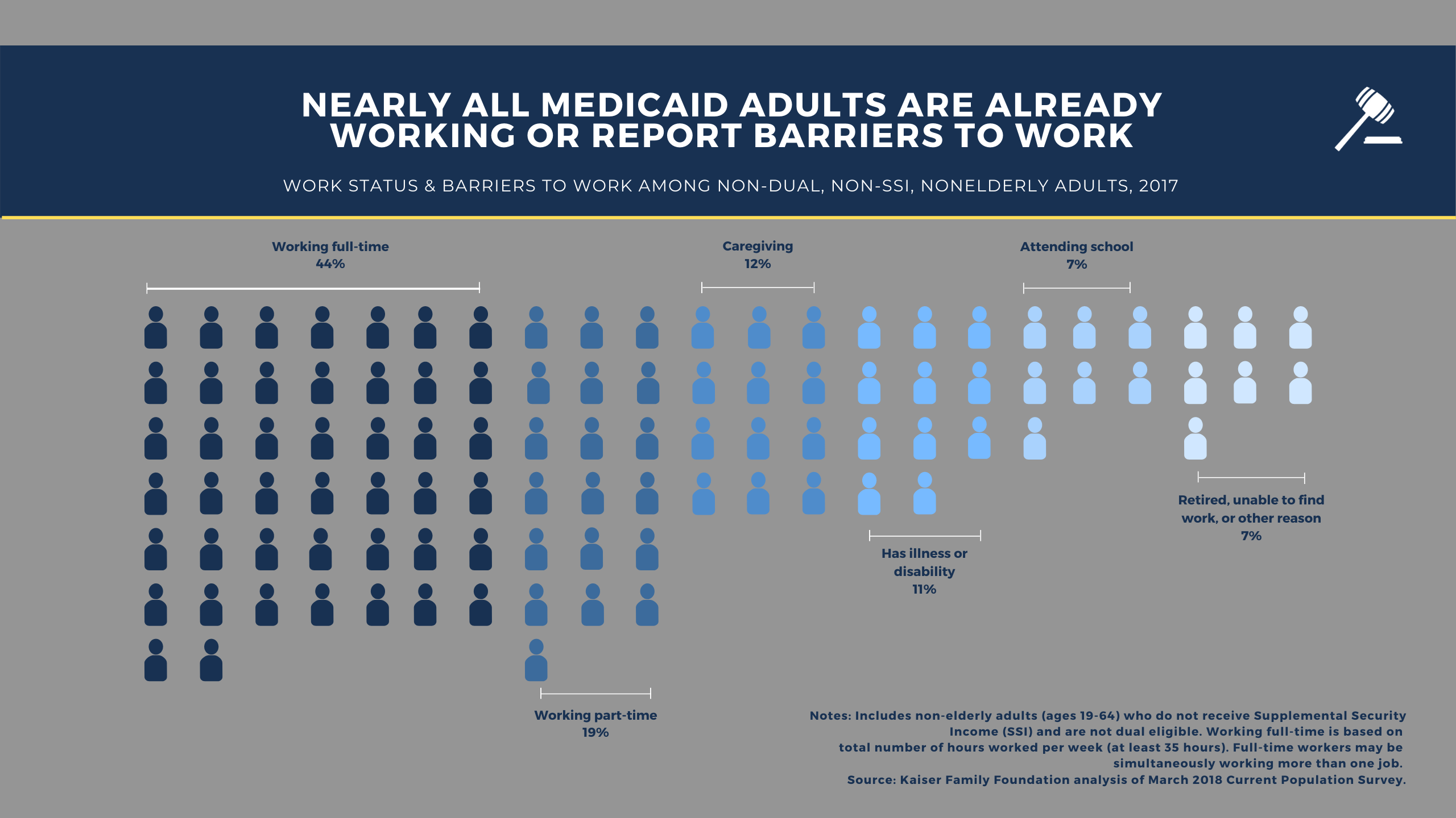 nearly all adults on medicaid have reported work barriers