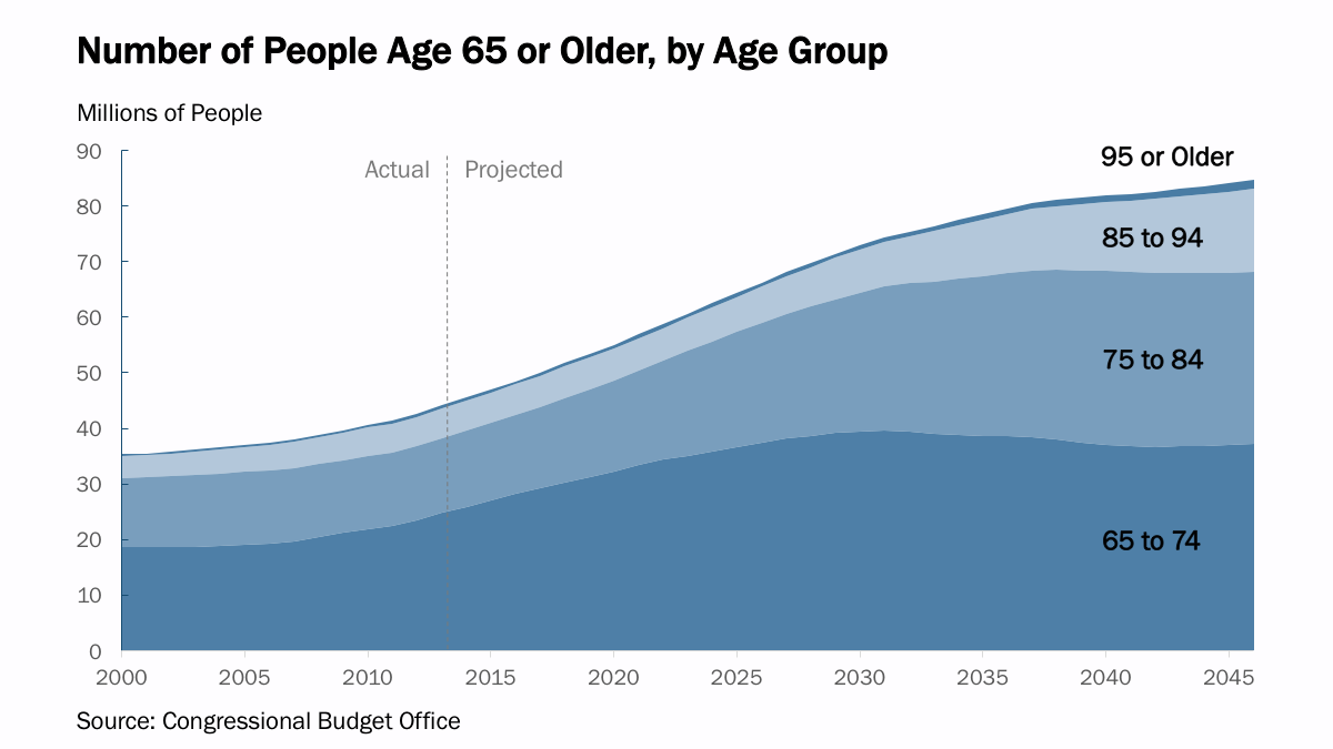 Chart: Americans Age 65 and Older through 2046