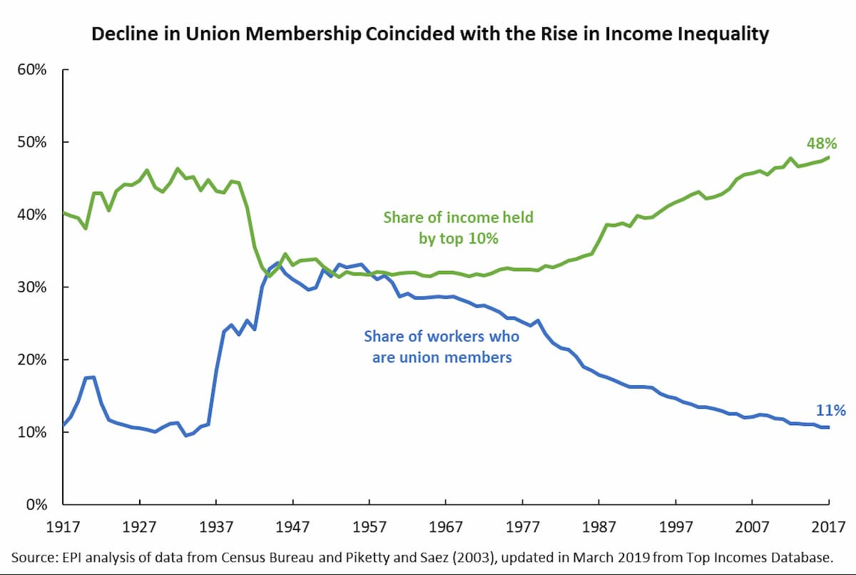 Union members fall as income inequality for working American rises