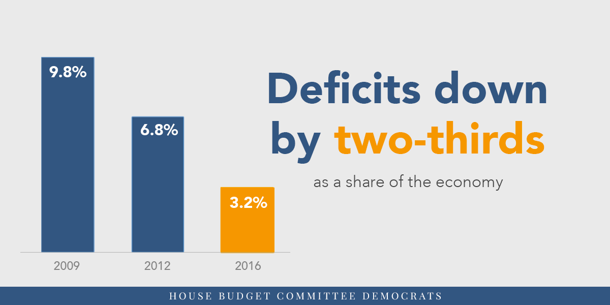Deficits are down by two-thirds