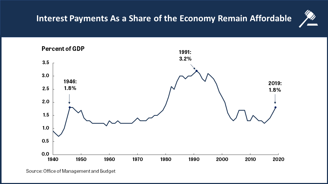 A line chart showing how interest payments as a share of the economy remain affordable.