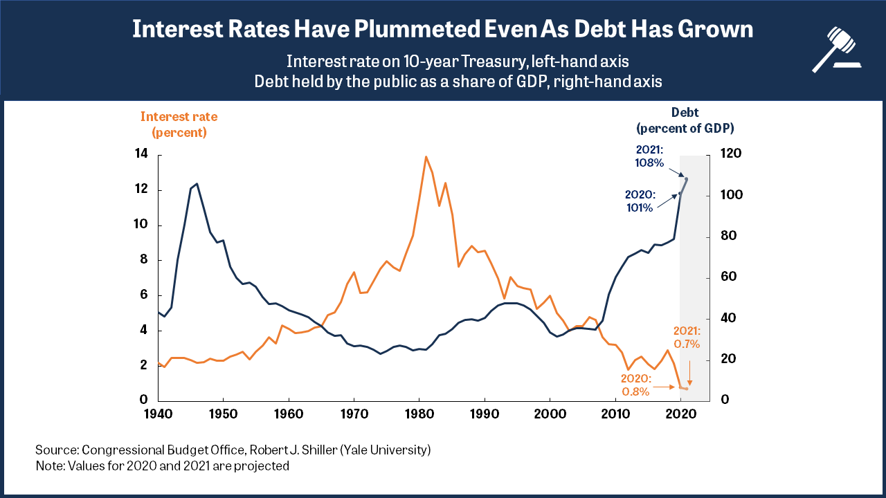 A line graph showing how interest rates have continued to decrease despite debt increasing.