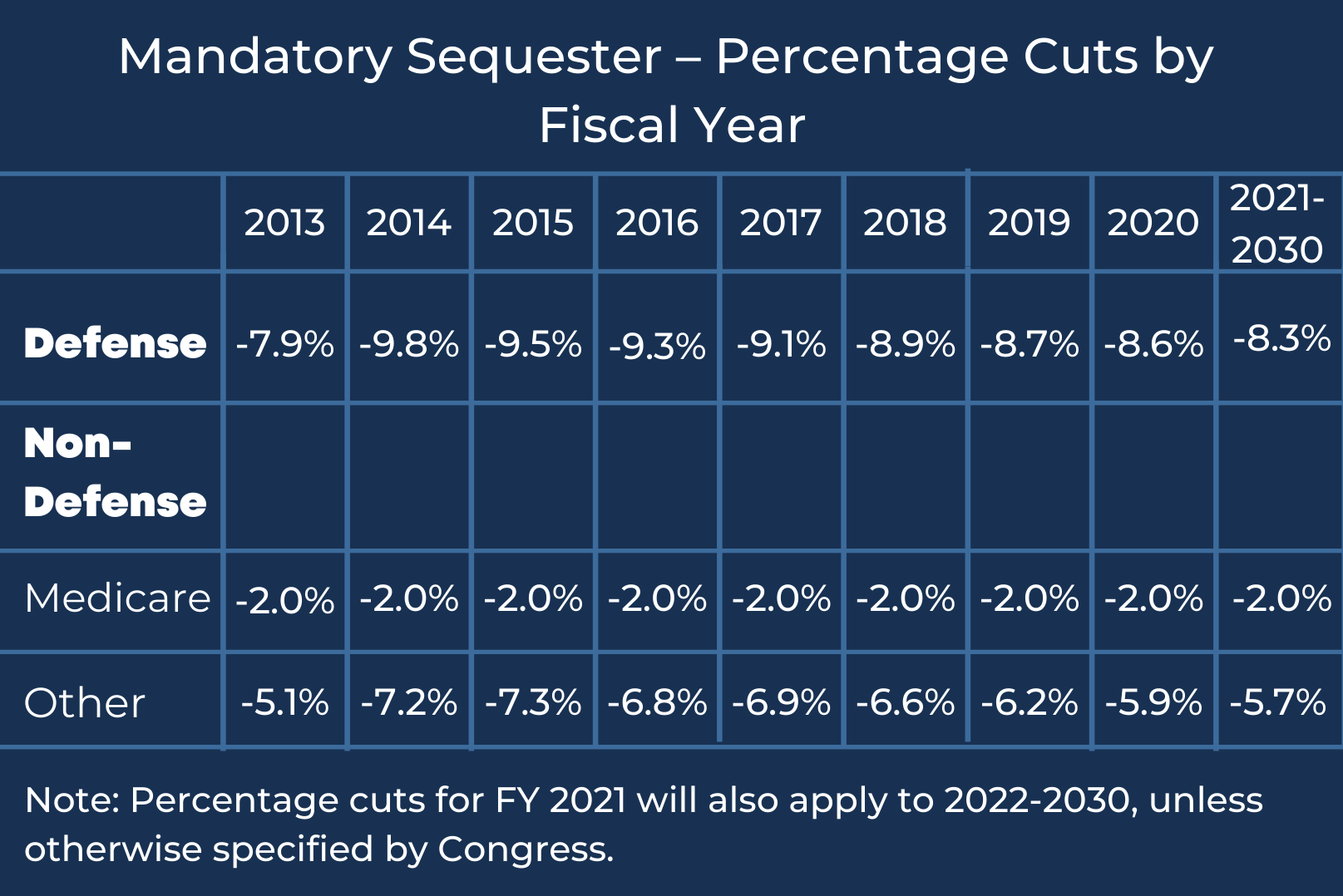 A chart outlines the mandatory sequester totals based on the percentage cuts by fiscal year.