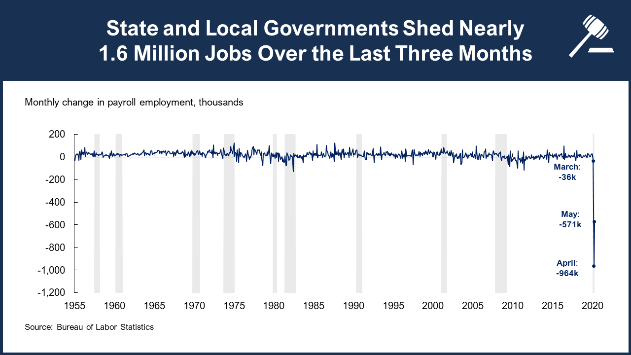 A line showing that state and local governments shed nearly  1.6 million jobs over the last three months.