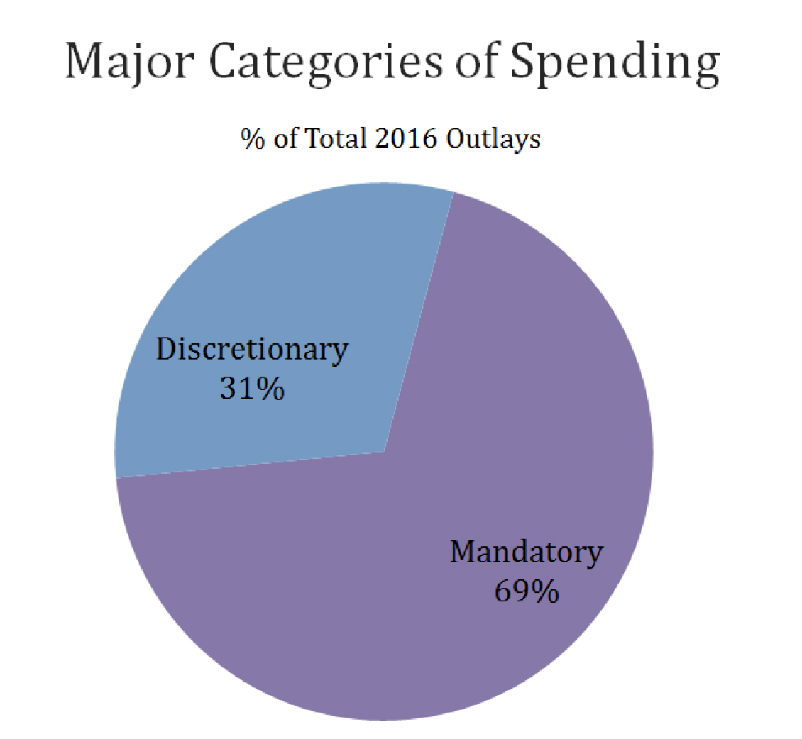 Major categories of spending