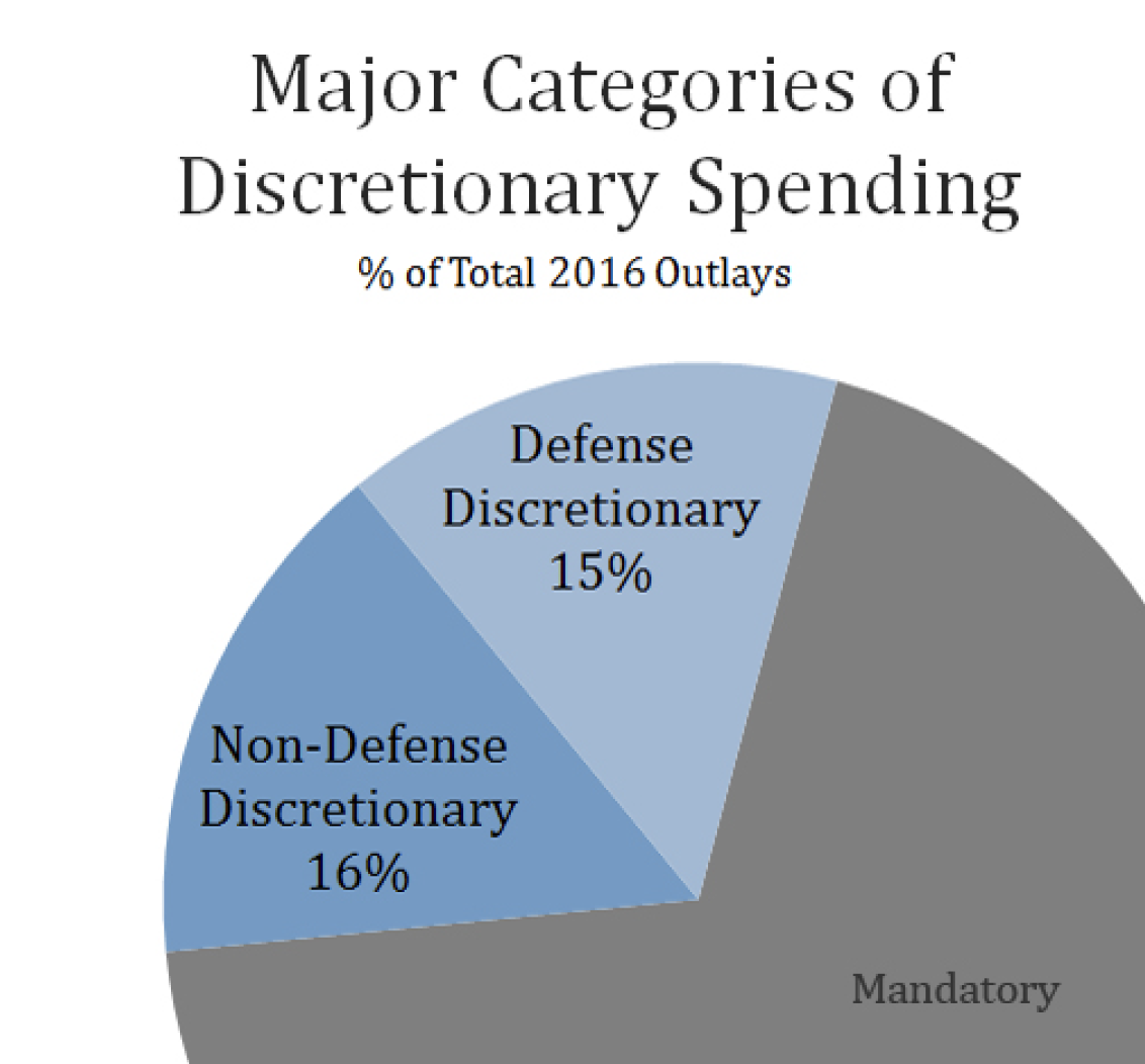 Major categories of discretionary spending